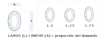Diamantes talla Oval